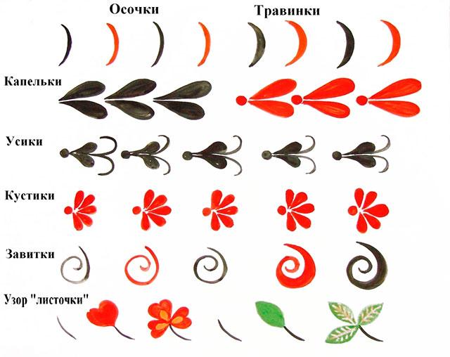 Роспись декоративный элемент