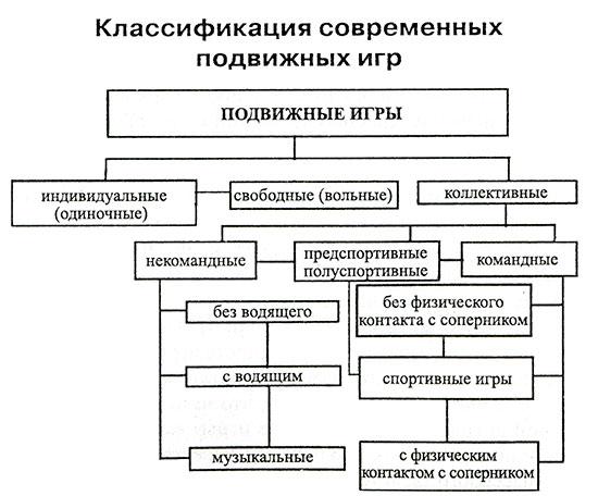 Карта схема подвижных игр