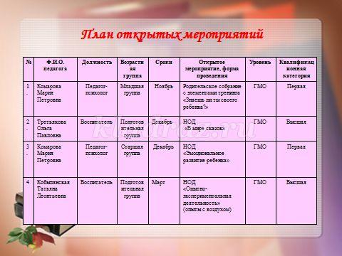 В соответствии с планом-графиком тематического контроля и годовым планом МБДОУ.